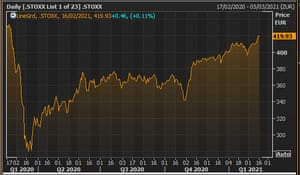 The Europe-wide Stoxx 600 index