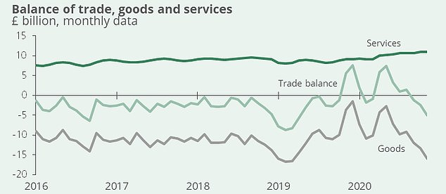 Meanwhile the UK is a net importer, meaning we are reliant on goods coming into the country to keep the economy running
