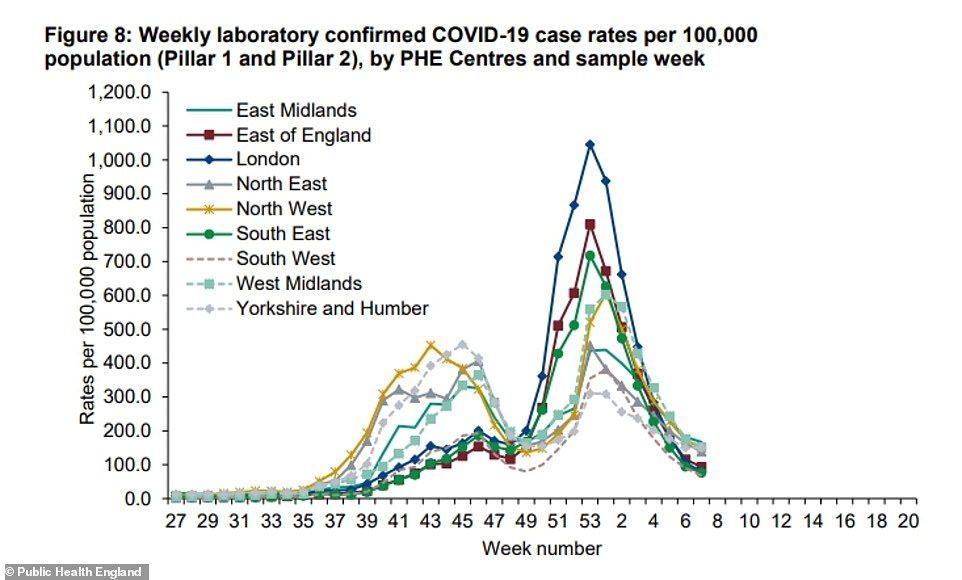 Public Health England data show that September 20 (week 38) was the last time that cases were lower in every region and every age group than they are now