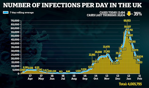 The UK, which has a much higher infection rate, could therefore be left facing months if not years of border shutdowns - badly hurting the economy