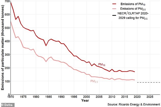 Overall, the amount of particulate matter produced annually in the UK has dropped dramatically in recent decades. DEFRA says PM2.5 emissions are down 80 per cent since 1970 when more than half a million tonnes were belched out every 12 months during Britain's industrial heyday (light red line)