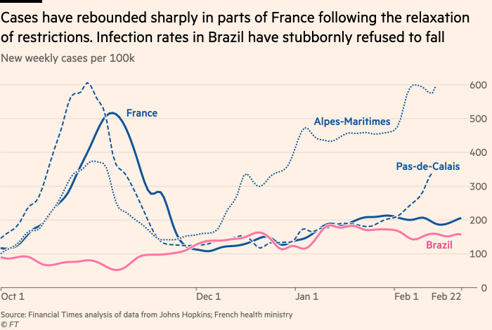 Chart showing that cases have rebounded sharply in parts of France following the relaxation of restrictions, and in Brazil infections stubbornly refuse to fall