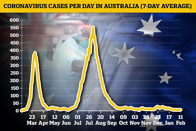 Australia has refused to say when border measures will be eased, even with cases averaging just a handful per week