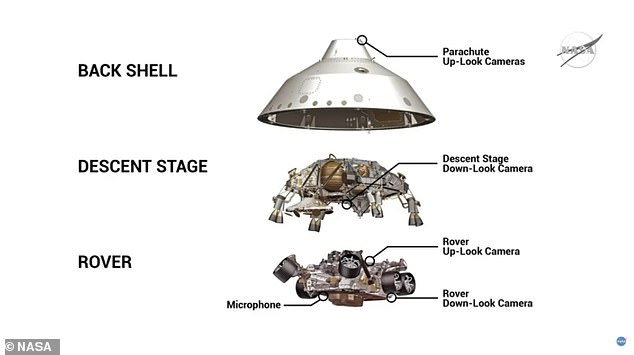 This image shows the different stages used to land Perseverance on Mars. The middle image is the descent stage 'sky crane' that crashed into Mars. It flew off to a distance of about 490 feet from the rover in order to not damage the vehicle
