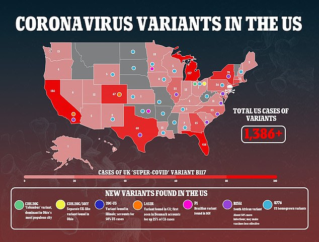 yet another coronavirus variant has been discovered in the US, which already had seven, including four homegrown types of coronavirus