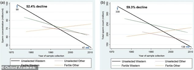 Western men (black line) saw the steepest decline in both sperm concentration (left, a 52% drop) and sperm count (right, a nearly 60% drop)