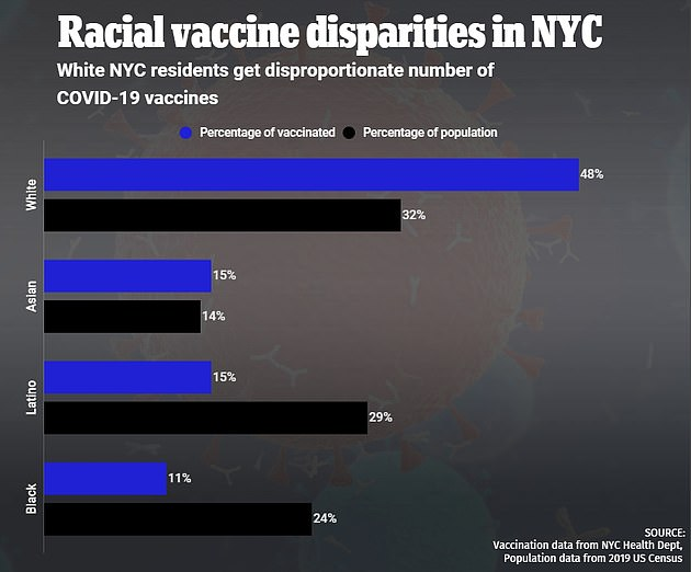 In New York City, white residents are three-fold more likely to received the coronavirus vaccine that Latinos residents and four-fold more likely than black residents