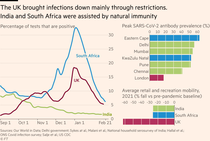 Chart showing that the UK brought infections down mainly through restrictions; India and South Africa were assisted by natural immunity