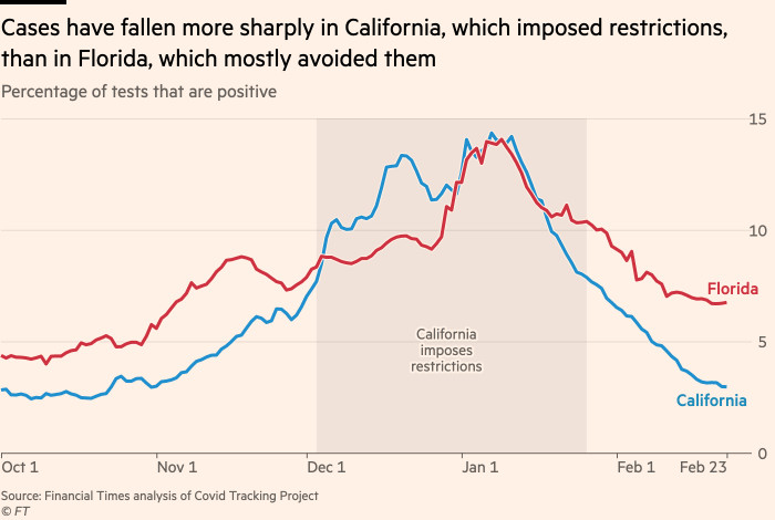 Chart showing that California imposed restrictions and has seen cases fall more sharply than in Florida, which remained open