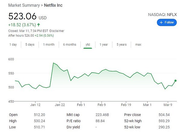 Netflix has underperformed the S&P index this year, but a strong stock price is one of the reasons the company normally has not been overly concerned about loss revenue from shared passwords