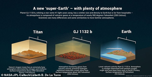The rocky exoplanet GJ 1132 b, similar in size and density to Earth, possesses a hazy atmosphere made up of volcanic gases