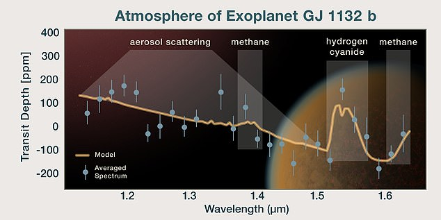 This plot shows the spectrum of the atmosphere of an Earth sized rocky exoplanet, GJ 1132 b, which is overlaid on an artist's impression of the planet