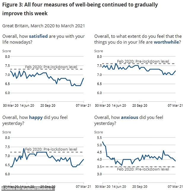 Levels of happiness in the UK also began to increase in March, the ONS found, but they were still below the levels in February 2020 before the pandemic