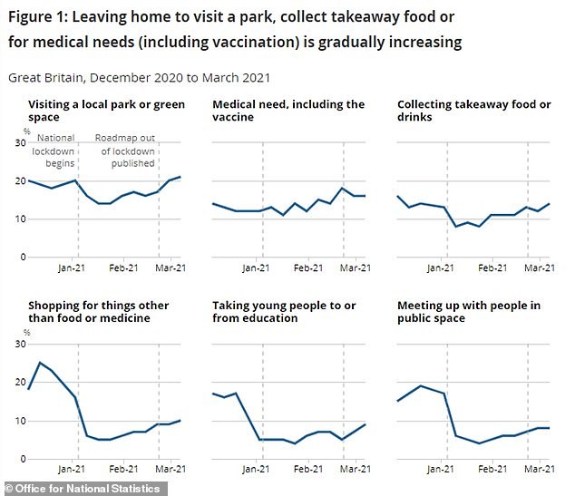 More Britons visited parks or green spaces, collected takeaways and went shopping for non-essential items in the five-days to March 7 than in the darkest days of January, Office for National Statistics data revealed today