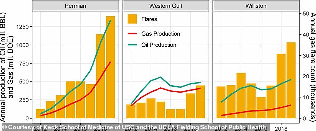 Pictured is the annual production of oil and gas at the three sites said to produce the most activity