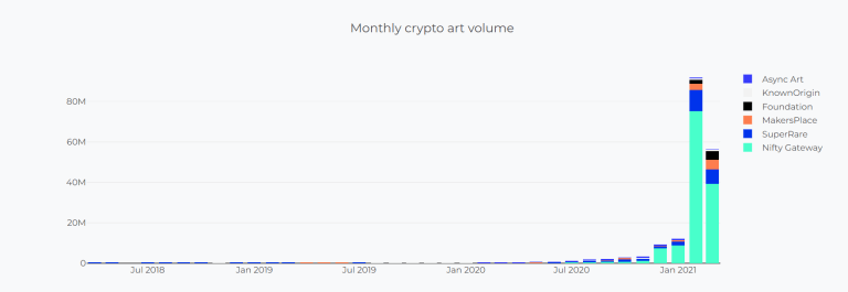 A graph of monthly crypto art volume - the NFT art world has exploded in recent months (Photo: Cryptoart.io)