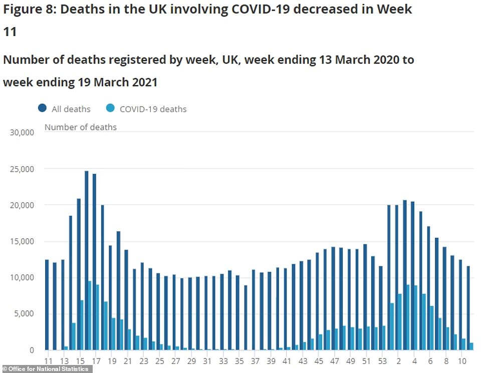And the number of deaths from all causes and from Covid decreased in the week to March 19, the latest available