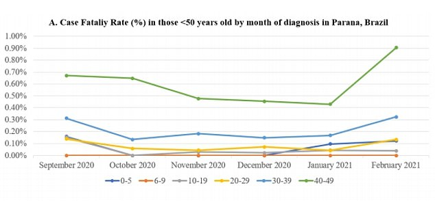 The study found that Covid death rates increased dramatically in some age groups in February, rising most from 0.04 per cent to 0.13 per cent in people in their 20s (yellow) and from 0.43 to 0.9 per cent in people in their 40s (green)
