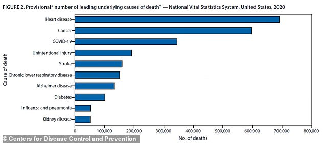 In one of the reports, the CDC found COVID-19 to be the third-leading cause of death in the U.S., second only to heart disease and cancer (above)