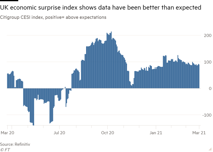 Column chart of Citigroup CESI index, positive= above expectations showing The UK economic surprise index signals better than expected data