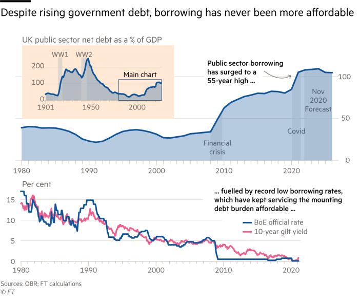 Chart showing how, despite UK borrowing having surged to a 55 year high, it is currently relatively affordable debt, due to low interest rates