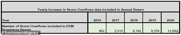EDM data for 2020 has come from 12,092 of the 14,630 known outlets from the nine English water companies and Welsh Water sites that flow into England. This figure is up from 8,276 in 2019, 6,182 in 2018, 2,515 in 2017 and just 862 in 2016