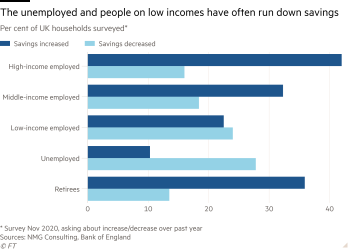 Bar chart of Per cent of UK households surveyed* showing The unemployed and people on low incomes have often run down savings