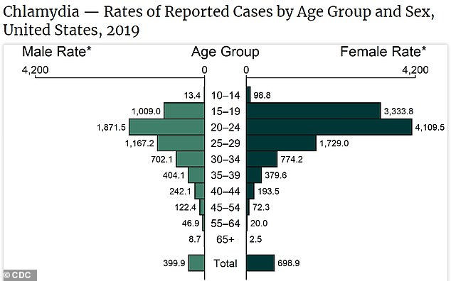 Young people between ages 15 and 24 accounted for 61% of chlamydia cases (above) and 42% of gonorrhea cases