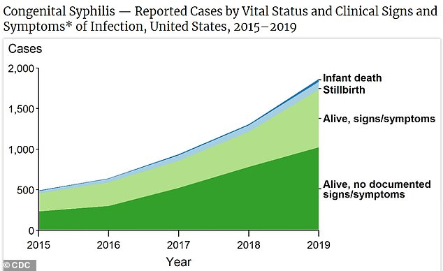 The most striking increase was in syphilis cases among newborns, known as congenital syphilis, which nearly quadrupled over the past five years (above)