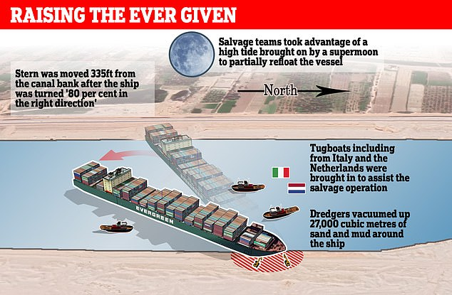 The ship blocked the Suez canal for almost a week and was eventually refloated and moved
