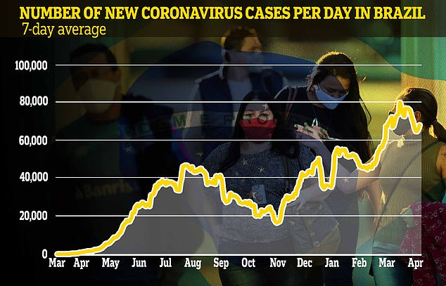 Last week, the country of 212 million people accounted for 11 per cent of infections and 26.2 percent of deaths from Covid-19 worldwide, Doctors Without Borders said