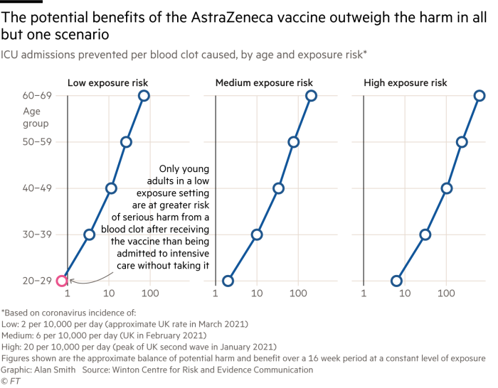 Chart of ICU admissions prevented per blood clot caused, by age and exposure risk showing that the potential benefits of the AstraZeneca vaccine outweigh the harm in all but one scenario - under 30s in a low exposure environment. Based on research carried out by the Winton Centre for Risk and Evidence Communication