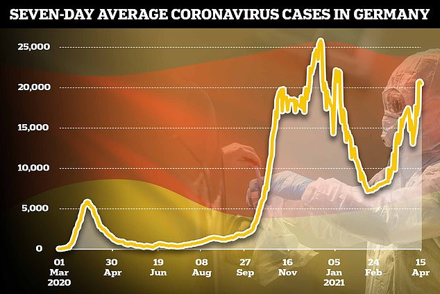 Germany is battling a resurgent third wave of Covid after its slow-paced vaccine roll-out left people vulnerable to infections