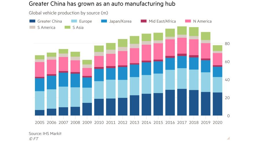Asia edging ahead in the global auto market