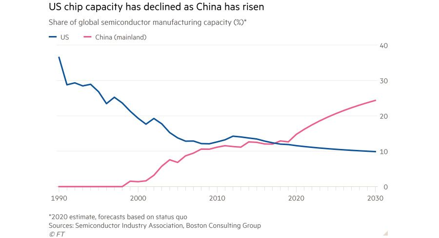China has grabbed semiconductor market share from the US