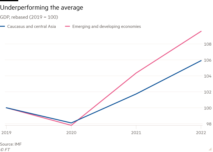 Line chart of GDP, rebased (2019 = 100) showing Underperforming the average