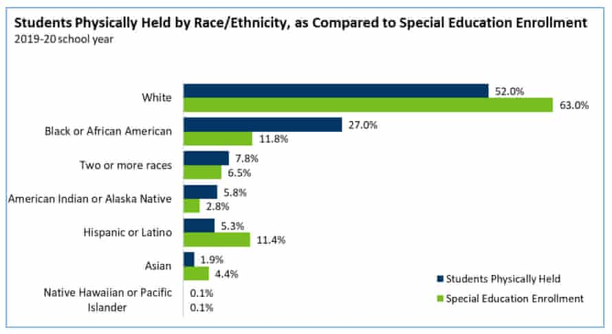 Table showing students physically restrained in US schools by race/ethnicity.