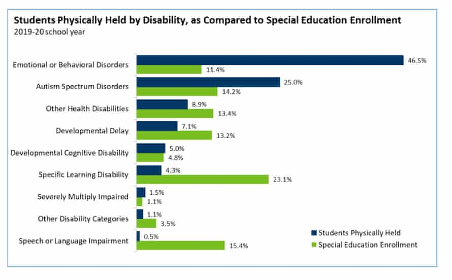 Table of students physically held in restraint in US schools by disability.