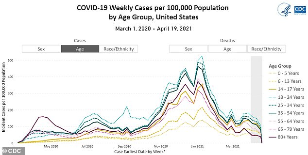 People between 18 and 24 (teal) have accounted for more Covid cases per capita than any other age group since June, and the CDC warns new infections are rising among young people due to the growing prevalence of more infectious variants