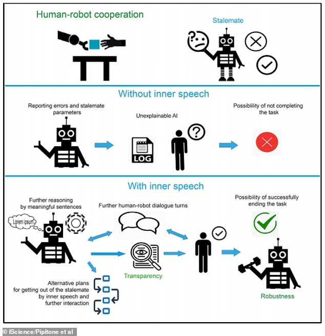 Graphical abstract from the scientists' research paper shows how Pepper the robot's inner speech affects 'transparency' during interaction with humans