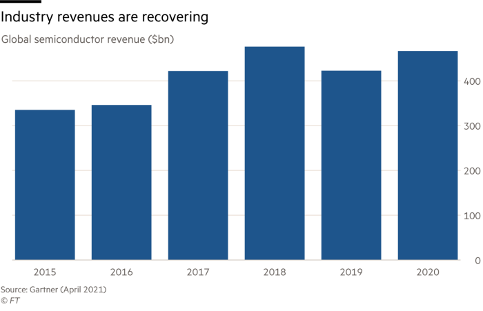 Chart of global semiconductor revenues, which rose consistently until 2018, dipped in 2019 and recovered to near record high levels of $466bn in 2020
