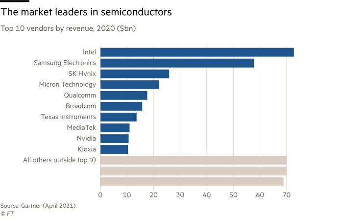 Chart showing the top 10 vendors in the global semiconductor market in 2020. Intel leads the way with more than $70bn in revenues