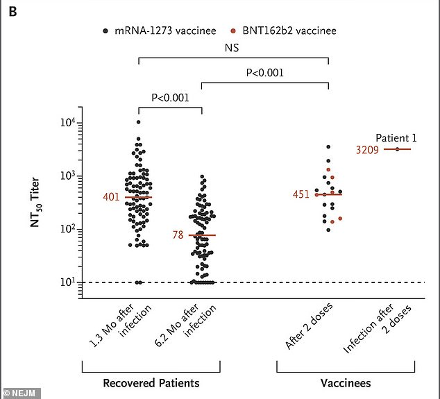 Experts say the data show that vaccines are effective but that mutations can evade the antibody response from the immune system (seen with patient 1)