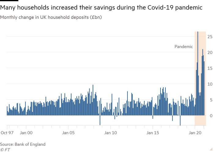 Column chart of Monthly change in UK household deposits (£bn) showing Many households increased their savings during the Covid-19 pandemic