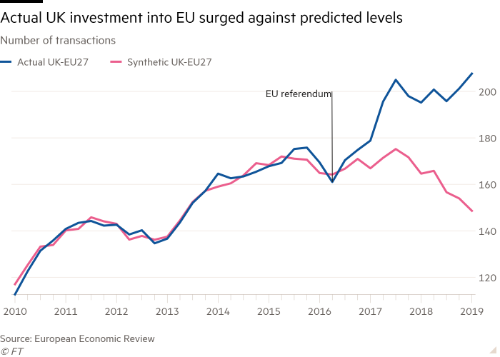 Line chart of Number of transactions showing Actual UK investment into EU surged against predicted levels