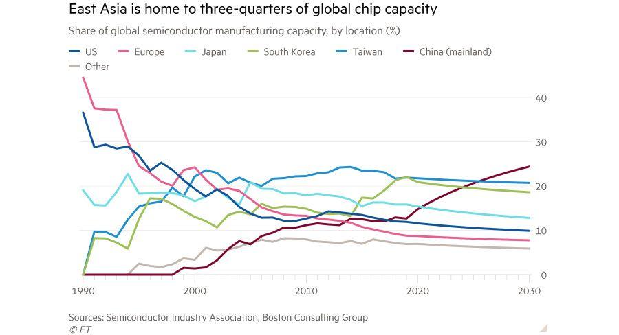 China dominates the global semiconductor market