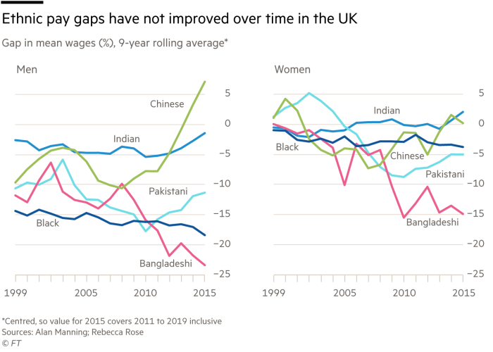 Ethnic pay gaps have not improved over time in the UK, gap in mean wages (%), 9-year rolling average*