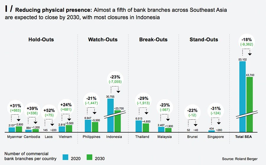 Declining physical banking presence across Southeast Asia