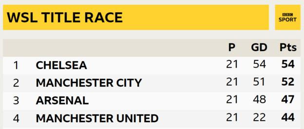 WSL top of the table graphic