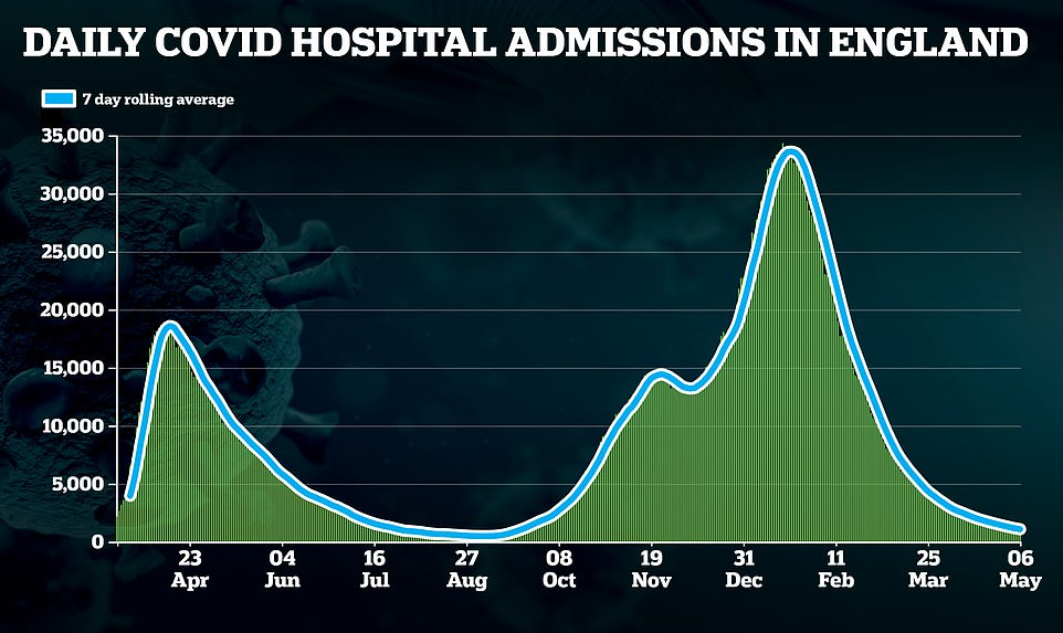 The number of patients in hospital in England with Covid also dropped below 1,000 for the first time since September